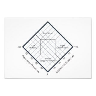 The Nolan Chart Political Beliefs Diagram Custom Invitations